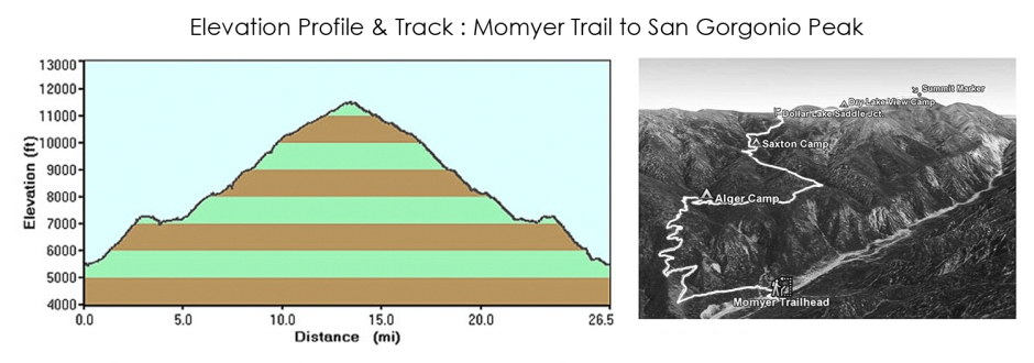 Elevation_Track_Momyer